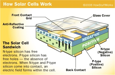 solar-light-cell